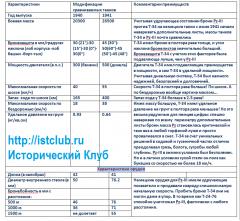 Таблица сравнения техническо-тактических показателей средних танков Т-34-41г. и Pz-III-40 г.