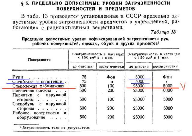 Предельно допустимые уровни радиоактивного загрязнения на 1959 г.