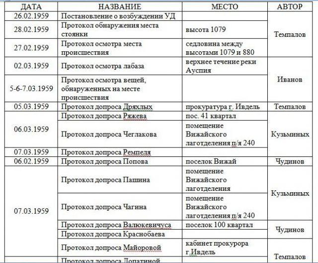 Хронологическая таблица Протоколов Следствия по Делу группы Дятлова 1