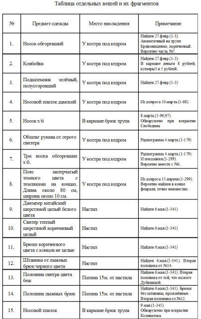 Таблица обнаруженных отдельных вещей группы Дятлова и их фрагментов
