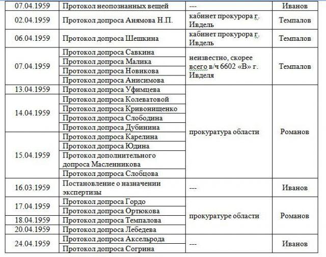 Хронологическая таблица Протоколов Следствия по Делу группы Дятлова 4