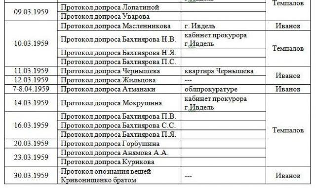 Хронологическая таблица Протоколов Следствия по Делу группы Дятлова 2