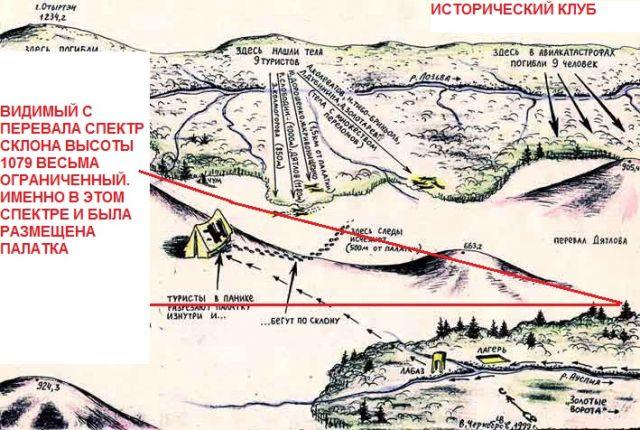 Спектр обзора высоты 1079 с перевала